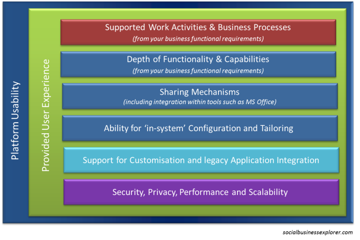 Digital Workplace Capability Layers